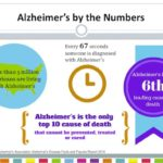 join the alzheimer's prevention registry and help prevent alzheimer's