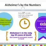 join the alzheimer's prevention registry and help prevent alzheimer's