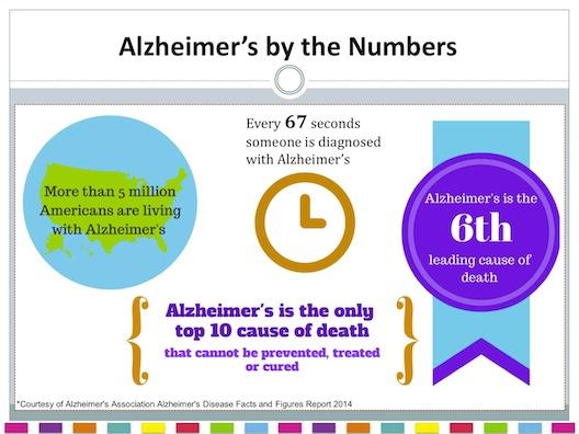 Alzheimer's statistics